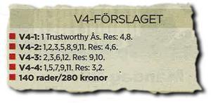 Grattis till alla som följde Thomas Sandbergs V4-tips. 280 satsade kronor gav 3 990 kronor tillbaka.