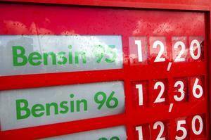Dyra droppar. I går kostade en liter 95-oktanig bensin 12:20 i Falun. Ett öre mer än rikspriset som är årshögsta. Foto: Janne Eriksson