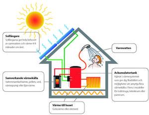 Så ser det ut med en solvärmeanläggning när den producerar varmvatten till en ackumulatortank