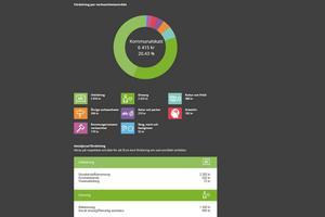 På den internetbaserade tjänsten skattekollen.se ger kommunens medborgare möjligheten att se hur deras pengar används.