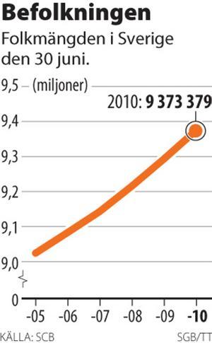 Den ökande befolkningen i länet följer kurvan för Sverige i helhet.